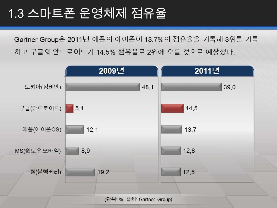 ( 단위 : %, 출처 : Gartner Group) 1.3 스마트폰 운영체제 점유율 Gartner Group 은 2011 년 애플의 아이폰이 13.7% 의 점유율을 기록해 3 위를 기록 하고 구글의 안드로이드가 14.5% 점유율로 2 위에 오를 것으로 예상했다.