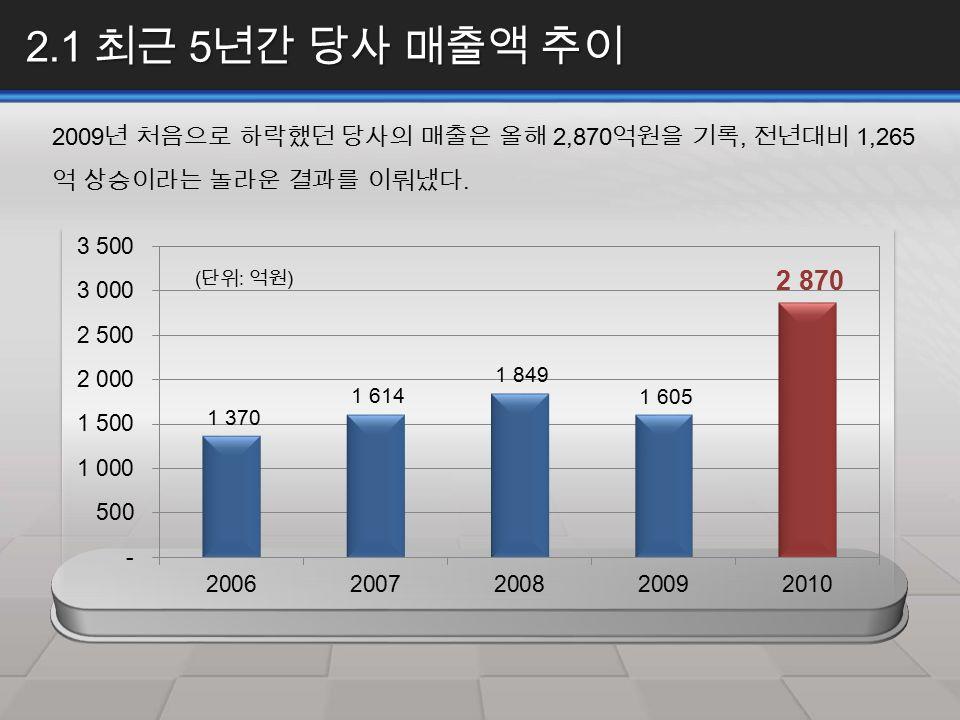 2.1 최근 5 년간 당사 매출액 추이 2009 년 처음으로 하락했던 당사의 매출은 올해 2,870 억원을 기록, 전년대비 1,265 억 상승이라는 놀라운 결과를 이뤄냈다.