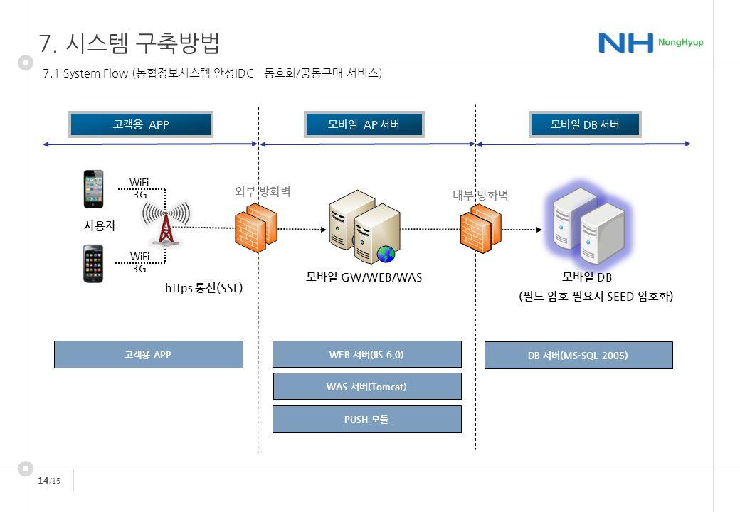 14 /15 7.1 System Flow (농협정보시스템 안성IDC - 동호회/공동구매 서비스) 사용자 WiFi 3G WiFi 3G 외부 방화벽 모바일 GW/WEB/WAS 내부 방화벽 모바일 DB 고객용 APP DB 서버(MS-SQL 2005) WEB 서버(IIS 6.0) 고객용 APP모바일 AP 서버모바일 DB 서버 WAS 서버(Tomcat) PUSH 모듈 https 통신(SSL) (필드 암호 필요시 SEED 암호화) 7.