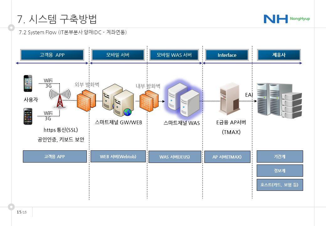 15 /15 7.2 System Flow (IT본부분사 양재IDC - 계좌연동) 사용자 WiFi 3G WiFi 3G 외부 방화벽 스마트채널 GW/WEB 내부 방화벽 E금융 AP서버 (TMAX) 스마트채널 WAS 고객용 APP WAS 서버(JEUS) AP 서버(TMAX) WEB 서버(Webtob) 고객용 APP모바일 서버모바일 WAS 서버Interface제휴사 정보계 호스트(카드, 보험 등) 기간계 https 통신(SSL) 공인인증, 키보드 보안 EAI 7.