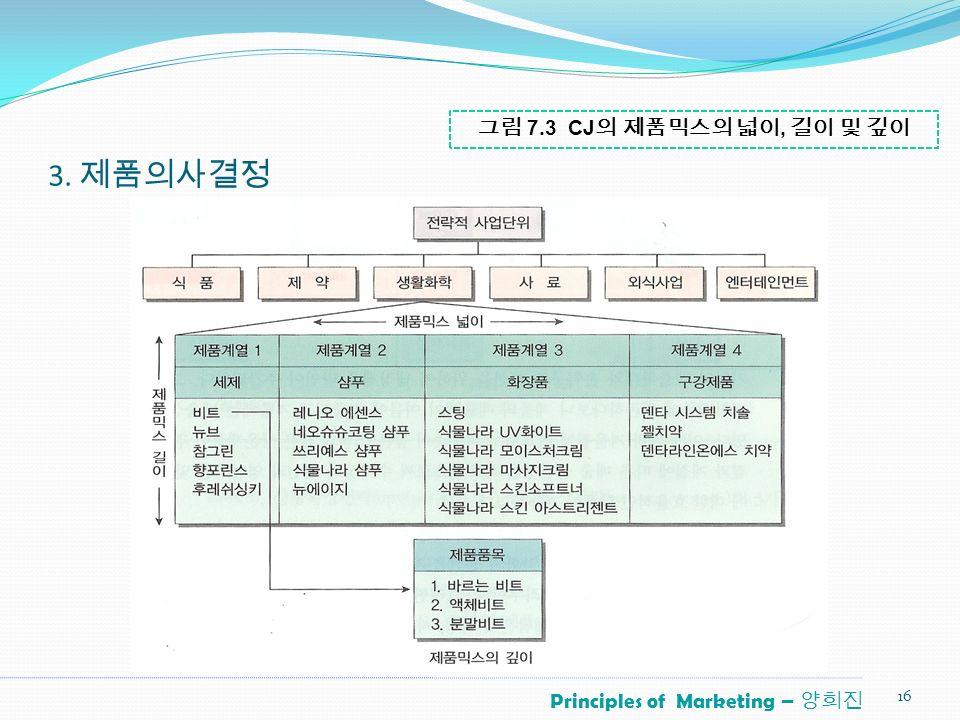 Principles of Marketing – 양희진 3. 제품의사결정 16 그림 7.3 CJ 의 제품믹스의 넓이, 길이 및 깊이