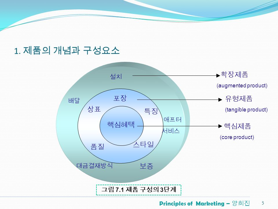 Principles of Marketing – 양희진 1.