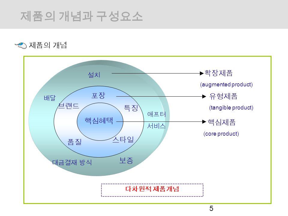 제품의 개념 5 제품의 개념과 구성요소 설치 배달 대금결재 방식 애프터 서비스 포장 브랜드 품질 스타일 특징 보증 핵심혜택 확장제품 (augmented product) 유형제품 (tangible product) 핵심제품 (core product) 다차원적 제품개념