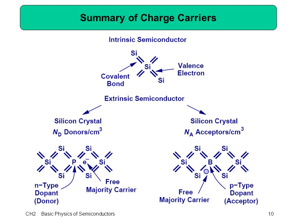 CH2 Basic Physics of Semiconductors10 Summary of Charge Carriers