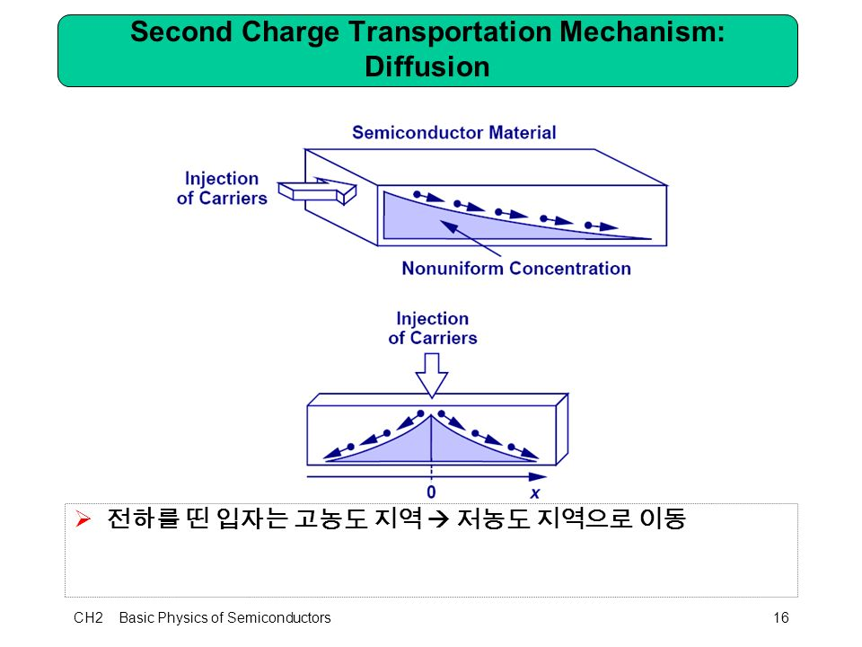 CH2 Basic Physics of Semiconductors16 Second Charge Transportation Mechanism: Diffusion  전하를 띤 입자는 고농도 지역  저농도 지역으로 이동