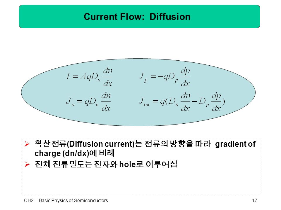 CH2 Basic Physics of Semiconductors17 Current Flow: Diffusion  확산전류 (Diffusion current) 는 전류의 방향을 따라 gradient of charge (dn/dx) 에 비례  전체 전류밀도는 전자와 hole 로 이루어짐