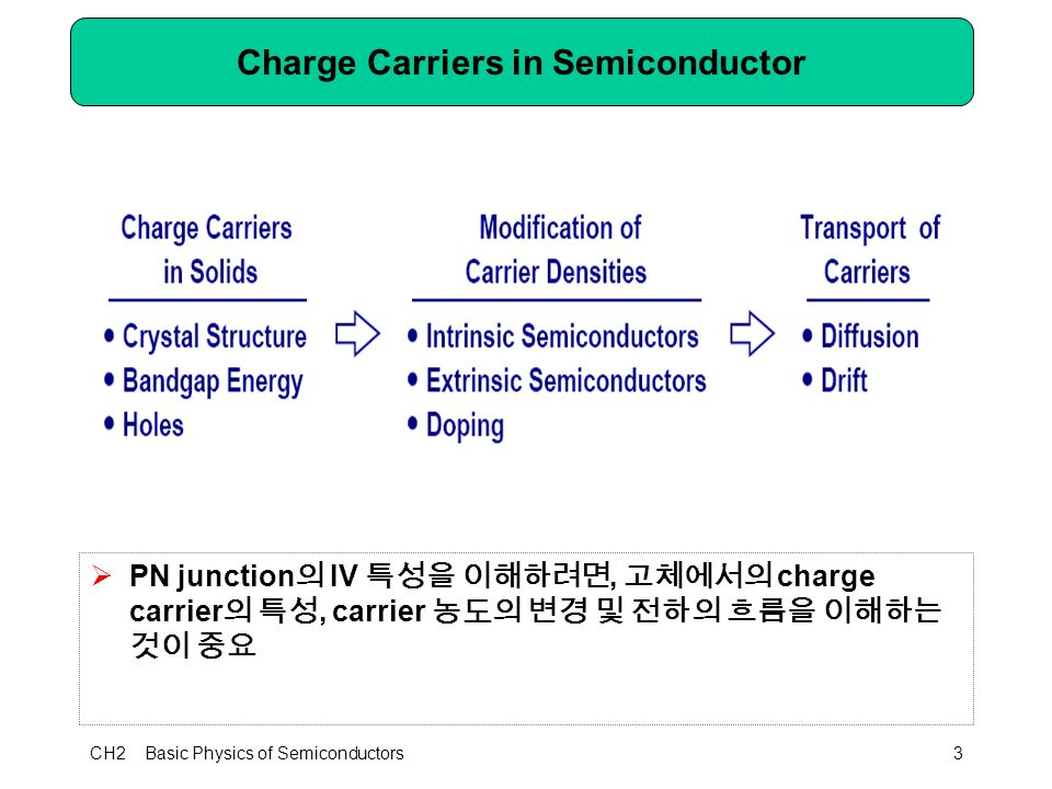 CH2 Basic Physics of Semiconductors3 Charge Carriers in Semiconductor  PN junction 의 IV 특성을 이해하려면, 고체에서의 charge carrier 의 특성, carrier 농도의 변경 및 전하의 흐름을 이해하는 것이 중요