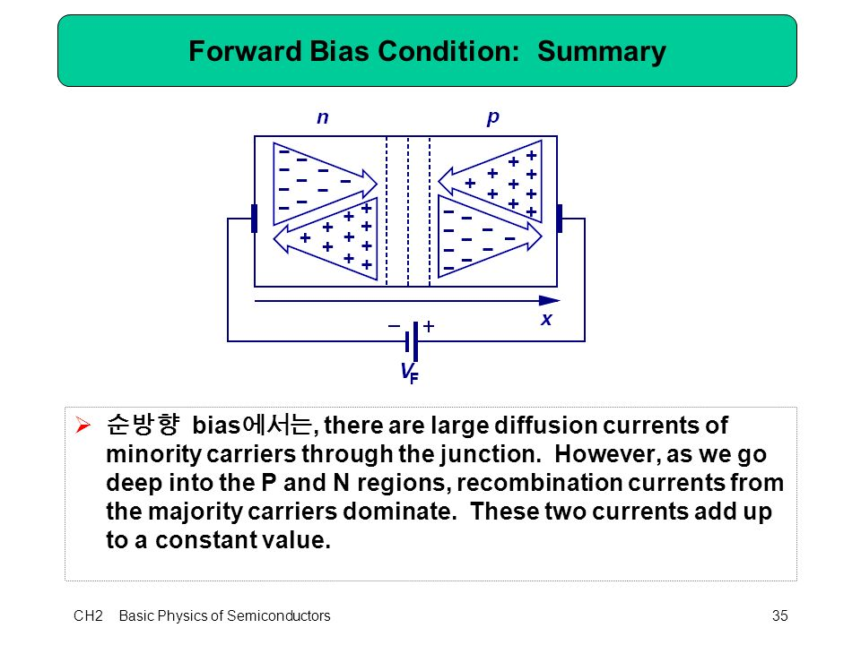 CH2 Basic Physics of Semiconductors35 Forward Bias Condition: Summary  순방향 bias 에서는, there are large diffusion currents of minority carriers through the junction.