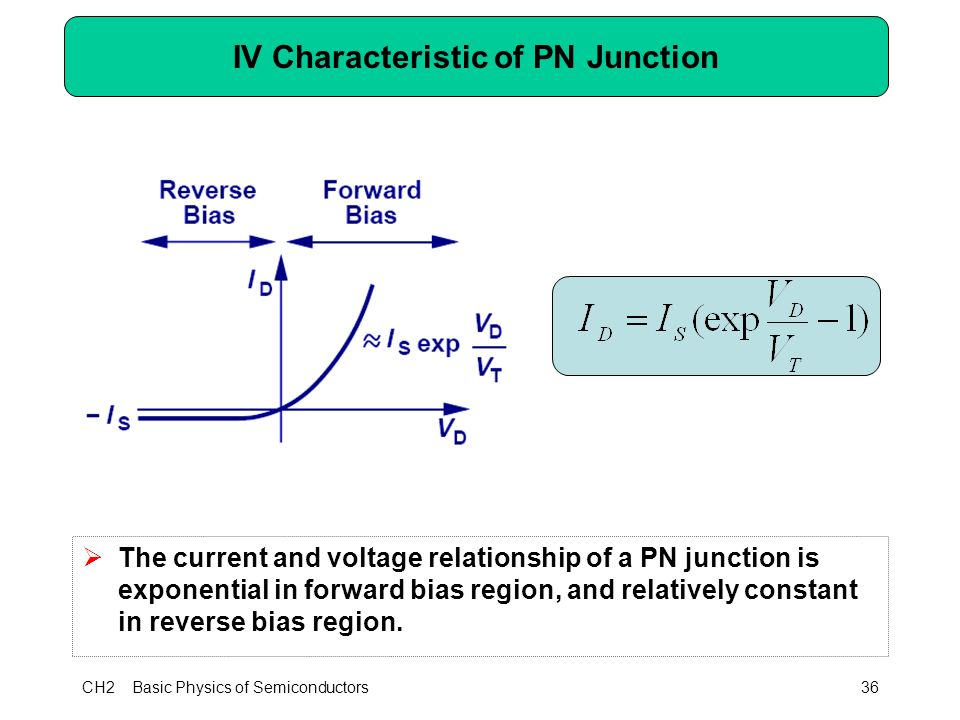 CH2 Basic Physics of Semiconductors36 IV Characteristic of PN Junction  The current and voltage relationship of a PN junction is exponential in forward bias region, and relatively constant in reverse bias region.