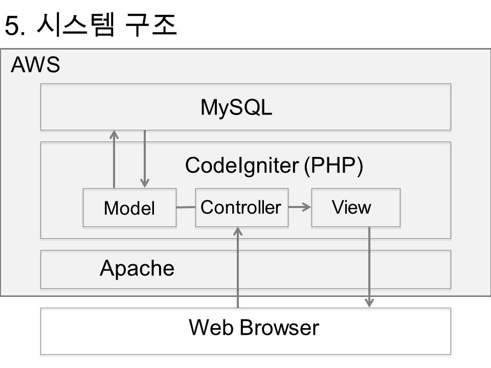 5. 시스템 구조 AWS CodeIgniter (PHP) Model ControllerView MySQL Web Browser Apache
