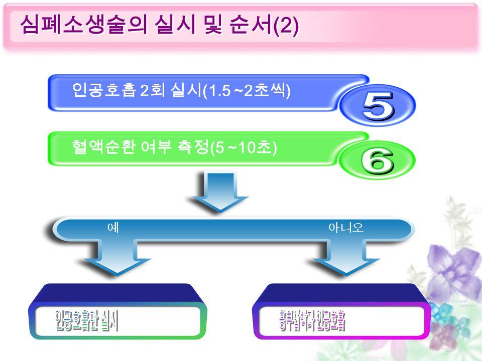 심폐소생술의 실시 및 순서 (2) 인공호흡 2 회 실시 (1.5 ~2 초씩 ) 혈액순환 여부 측정 (5 ~10 초 ) 예 아니오