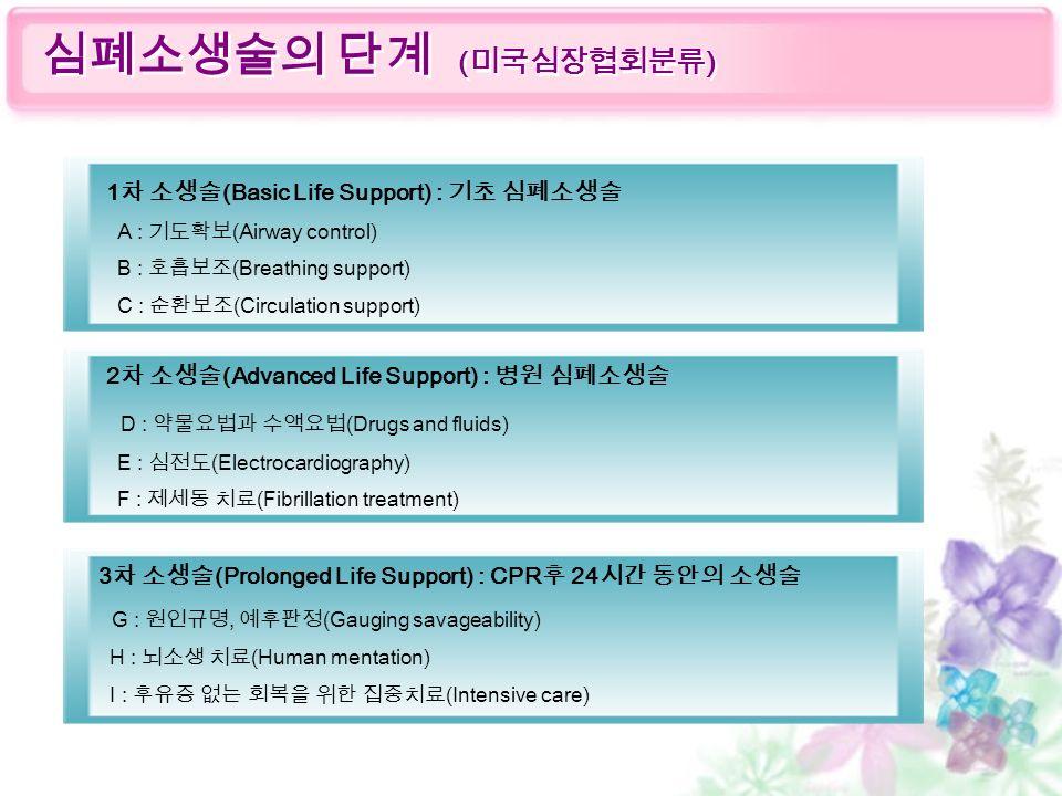 심폐소생술의 단계 ( 미국심장협회분류 ) 1 차 소생술 (Basic Life Support) : 기초 심폐소생술 A : 기도확보 (Airway control) B : 호흡보조 (Breathing support) C : 순환보조 (Circulation support) 2 차 소생술 (Advanced Life Support) : 병원 심폐소생술 D : 약물요법과 수액요법 (Drugs and fluids) E : 심전도 (Electrocardiography) F : 제세동 치료 (Fibrillation treatment) 3 차 소생술 (Prolonged Life Support) : CPR 후 24 시간 동안의 소생술 G : 원인규명, 예후판정 (Gauging savageability) H : 뇌소생 치료 (Human mentation) I : 후유증 없는 회복을 위한 집중치료 (Intensive care)