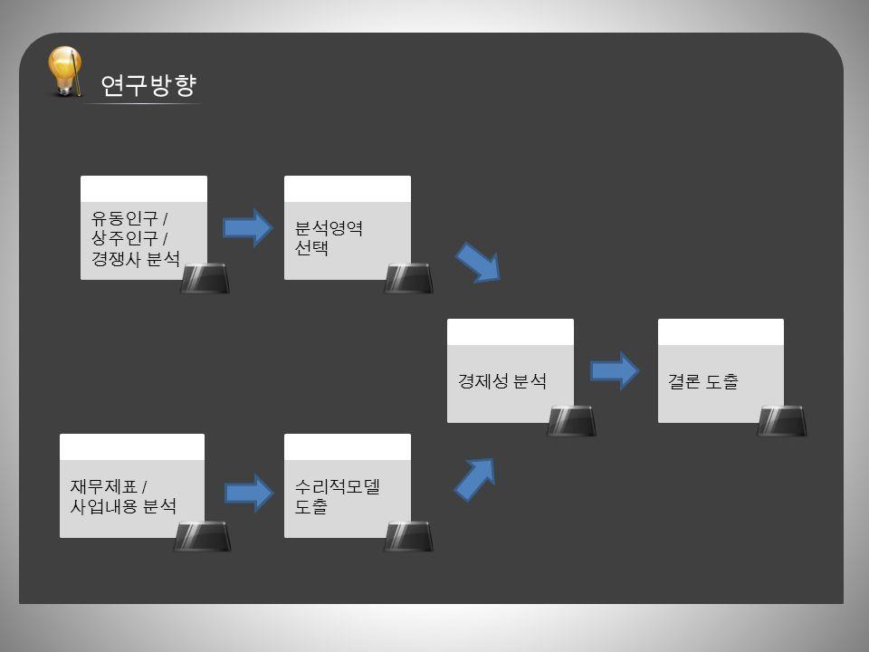 유동인구 / 상주인구 / 경쟁사 분석 재무제표 / 사업내용 분석 분석영역 선택 수리적모델 도출 경제성 분석결론 도출