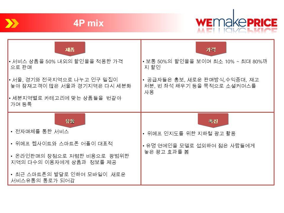 서비스 상품을 50% 내외의 할인율을 적용한 가격 으로 판매 서울, 경기와 전국지역으로 나누고 인구 밀집이 높아 잠재고객이 많은 서울과 경기지역은 다시 세분화 세분지역별로 카테고리에 맞는 상품들을 번갈아 가며 등록 보통 50% 의 할인율을 보이며 최소 10% ~ 최대 80% 까 지 할인 공급자들은 홍보, 새로운 판매방식, 수익증대, 재고 처분, 빈 좌석 채우기 등을 목적으로 소셜커머스를 사용 전자매체를 통한 서비스 위메프 웹사이트와 스마트폰 어플이 대표적 온라인판매의 장점으로 저렴한 비용으로 광범위한 지역의 다수의 이용자에게 상품과 정보를 제공 최근 스마트폰의 발달로 인하여 모바일이 새로운 서비스유통의 통로가 되어감 위메프 인지도를 위한 지하철 광고 활용 유명 연예인을 모델로 섭외하여 젊은 사람들에게 높은 광고 효과를 봄 4P mix