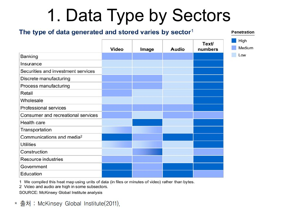 1. Data Type by Sectors