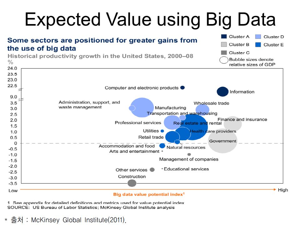 Expected Value using Big Data