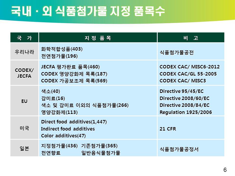 국 가 지 정 품 목 비 고 우리나라 화학적합성품(403) 천연첨가물(196) 식품첨가물공전 CODEX/ JECFA JECFA 평가완료 품목(460) CODEX 영양강화제 목록(187) CODEX 가공보조제 목록(569) CODEX CAC/ MISC6-2012 CODEX CAC/GL 55-2005 CODEX CAC/ MISC3 EU 색소(40) 감미료(16) 색소 및 감미료 이외의 식품첨가물(266) 영양강화제(113) Directive 95/45/EC Directive 2008/60/EC Directive 2008/84/EC Regulation 1925/2006 미국 Direct food additives(1,447) Indirect food additives Color additives(47) 21 CFR 일본 지정첨가물(436) 기존첨가물(365) 천연향료 일반음식물첨가물 식품첨가물공정서 6