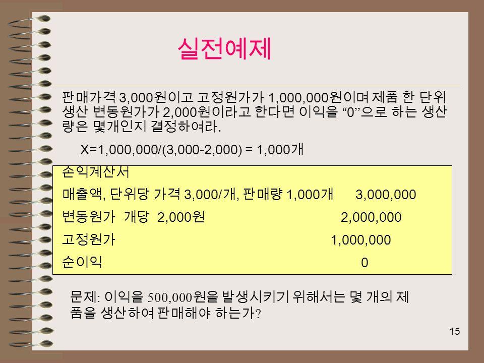 15 판매가격 3,000 원이고 고정원가가 1,000,000 원이며 제품 한 단위 생산 변동원가가 2,000 원이라고 한다면 이익을 0 으로 하는 생산 량은 몇개인지 결정하여라.