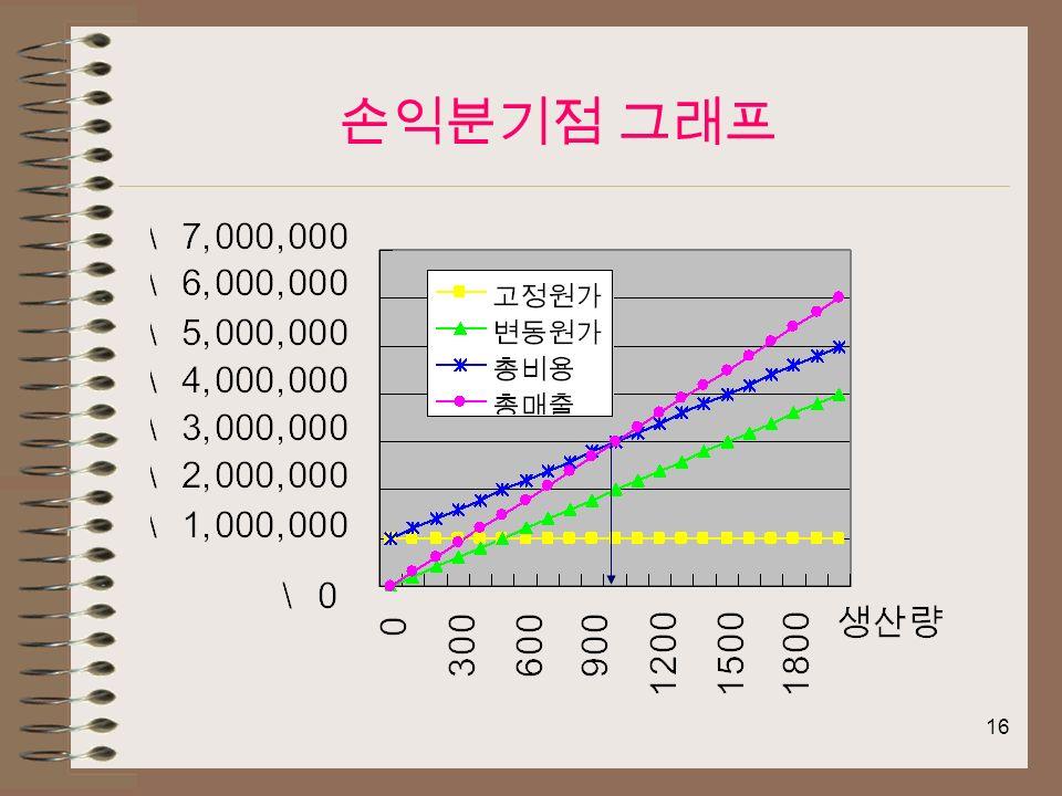 16 손익분기점 그래프