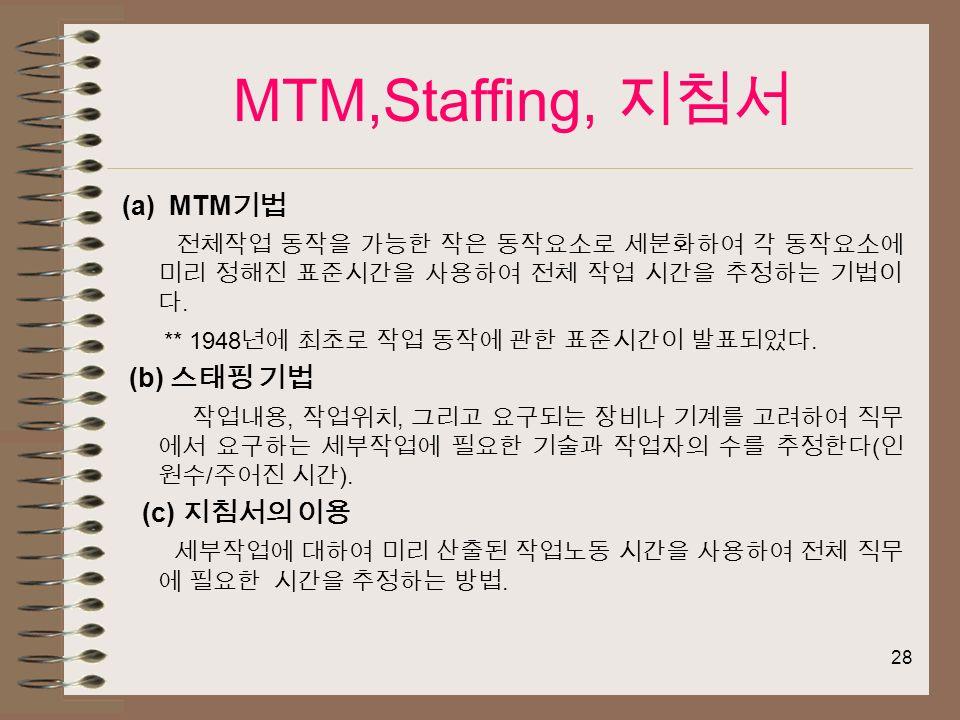 28 MTM,Staffing, 지침서 (a) MTM 기법 전체작업 동작을 가능한 작은 동작요소로 세분화하여 각 동작요소에 미리 정해진 표준시간을 사용하여 전체 작업 시간을 추정하는 기법이 다.