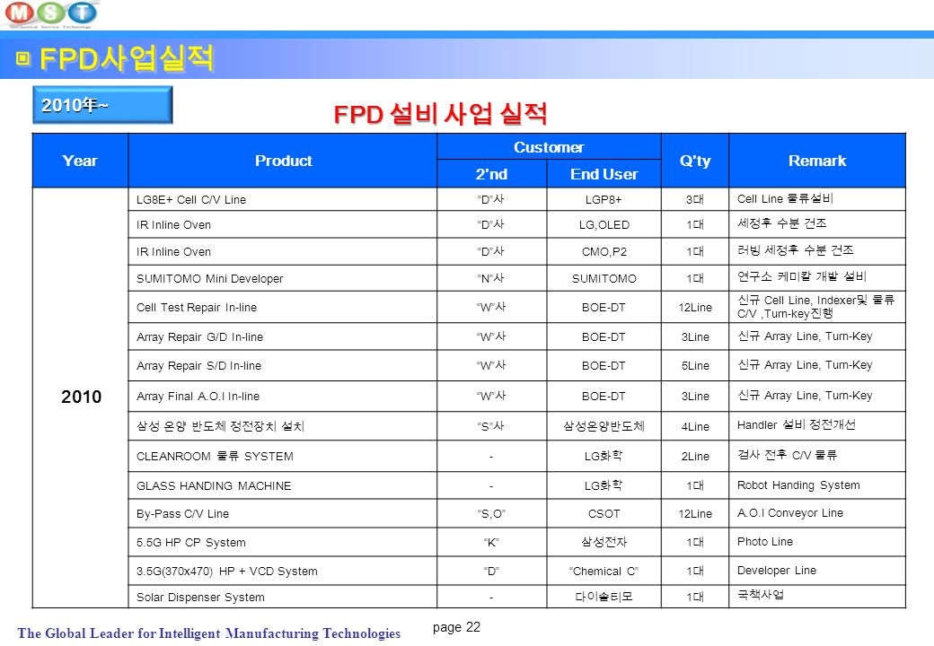 page 22 The Global Leader for Intelligent Manufacturing Technologies YearProduct Customer Q'tyRemark 2'ndEnd User 2010 LG8E+ Cell C/V Line D 사 LGP8+ 3대3대 Cell Line 물류설비 IR Inline Oven D 사 LG,OLED 1대1대 세정후 수분 건조 IR Inline Oven D 사 CMO,P2 1대1대 러빙 세정후 수분 건조 SUMITOMO Mini Developer N 사 SUMITOMO 1대1대 연구소 케미칼 개발 설비 Cell Test Repair In-line W 사 BOE-DT12Line 신규 Cell Line, Indexer 및 물류 C/V,Turn-key 진행 Array Repair G/D In-line W 사 BOE-DT3Line 신규 Array Line, Turn-Key Array Repair S/D In-line W 사 BOE-DT5Line 신규 Array Line, Turn-Key Array Final A.O.I In-line W 사 BOE-DT3Line 신규 Array Line, Turn-Key 삼성 온양 반도체 정전장치 설치 S 사삼성온양반도체 4Line Handler 설비 정전개선 CLEANROOM 물류 SYSTEM - LG 화학 2Line 검사 전후 C/V 물류 GLASS HANDING MACHINE- LG 화학 1대1대 Robot Handing System By-Pass C/V Line S,O CSOT12Line A.O.I Conveyor Line 5.5G HP CP System K 삼성전자 1대1대 Photo Line 3.5G(370x470) HP + VCD System D Chemical C 1대1대 Developer Line Solar Dispenser System- 다이솔티모 1대1대 국책사업 ▣ FPD 사업실적 2010 年 ~ FPD 설비 사업 실적