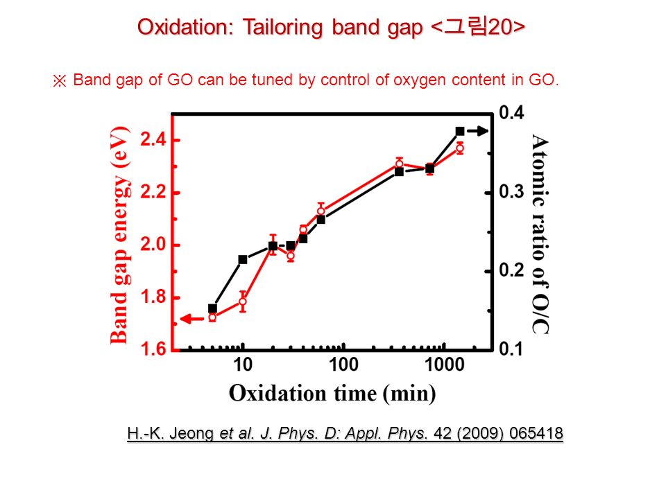 Oxidation: Tailoring band gap Oxidation: Tailoring band gap H.-K.