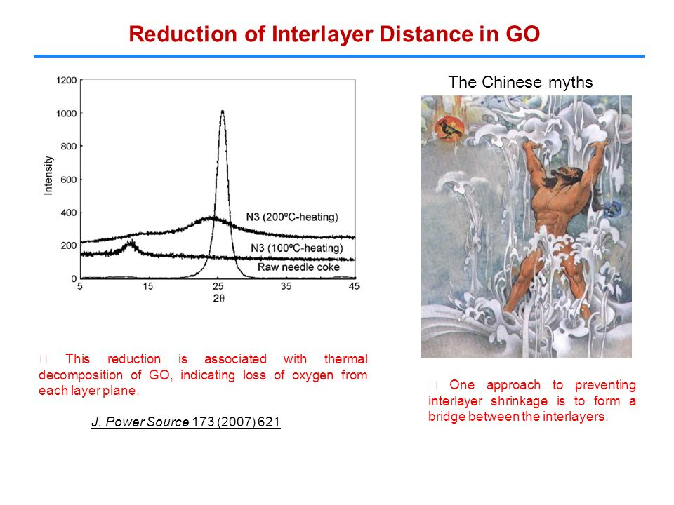 Reduction of Interlayer Distance in GO ※ This reduction is associated with thermal decomposition of GO, indicating loss of oxygen from each layer plane.