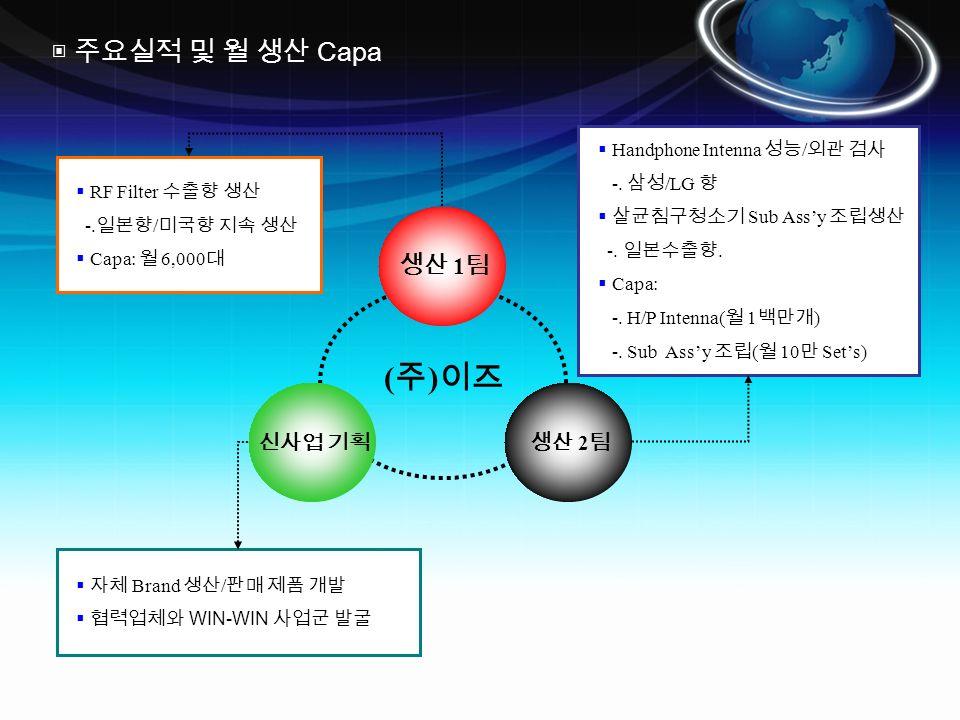 생산 1 팀  RF Filter 수출향 생산 -.