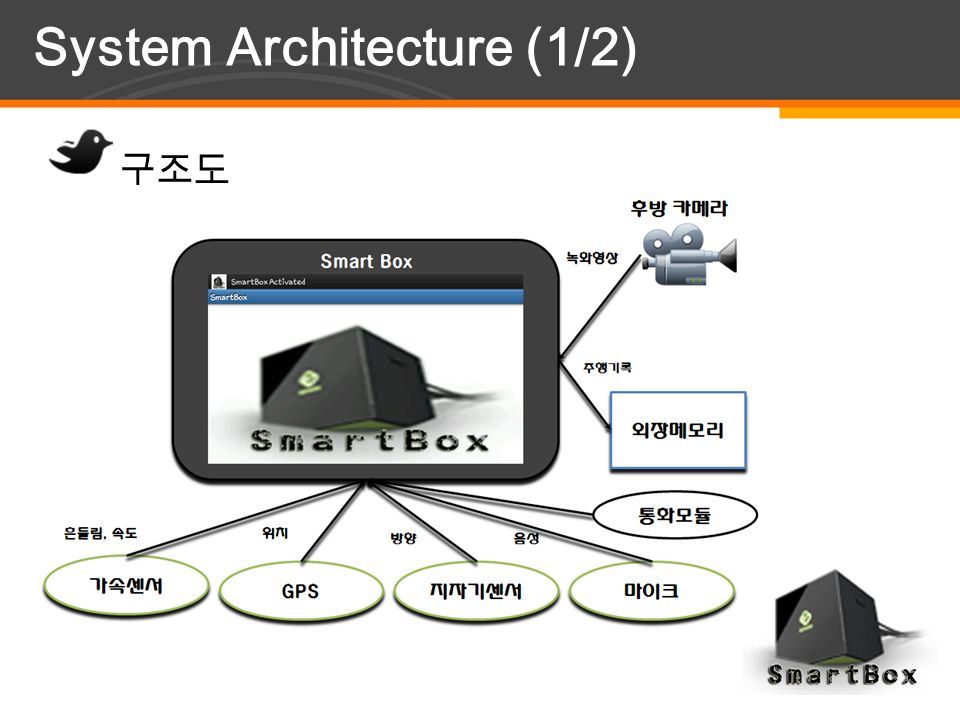 YOUR LOGO System Architecture (1/2) 구조도