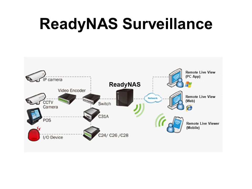 ReadyNAS Surveillance ReadyNAS Remote Live View (PC App) Remote Live View (Web) Remote Live Viewer (Mobile)