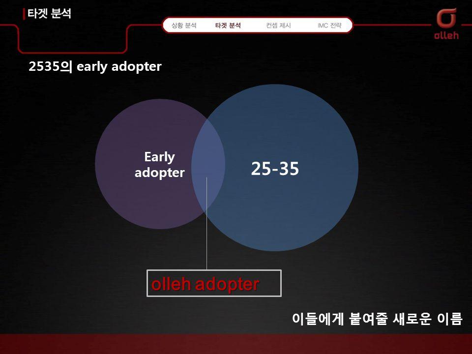 2535 의 early adopter Early adopter 25-35 이들에게 붙여줄 새로운 이름 olleh adopter