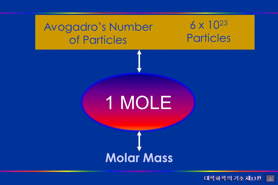 대학화학의 기초 제 13 판 Avogadro's Number of Particles 6 x 10 23 Particles Molar Mass 1 MOLE 23