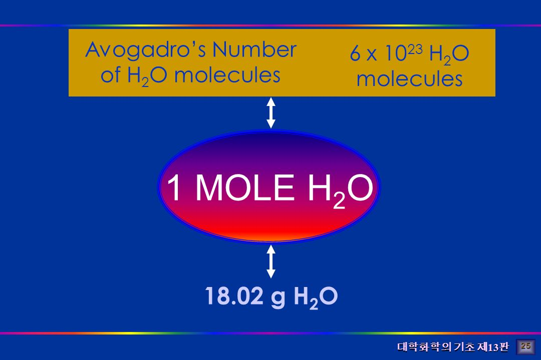 대학화학의 기초 제 13 판 1 MOLE H 2 O 18.02 g H 2 O Avogadro's Number of H 2 O molecules 6 x 10 23 H 2 O molecules 25