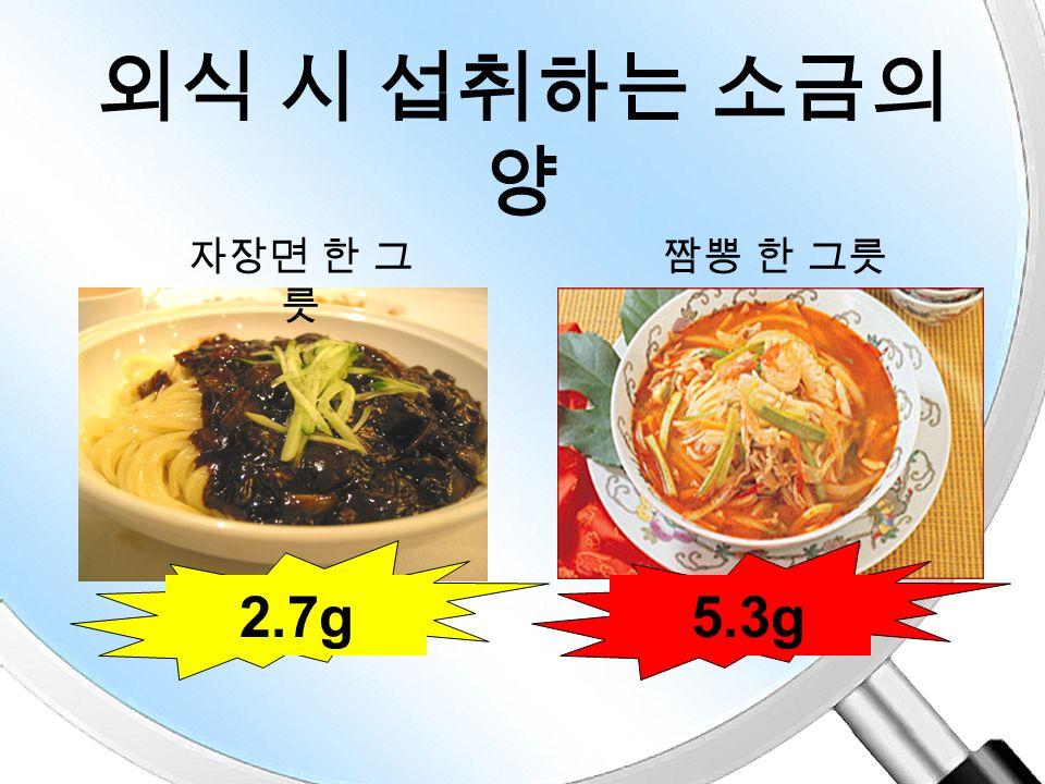외식 시 섭취하는 소금의 양 김밥비빔밥 1.6g 2.3g