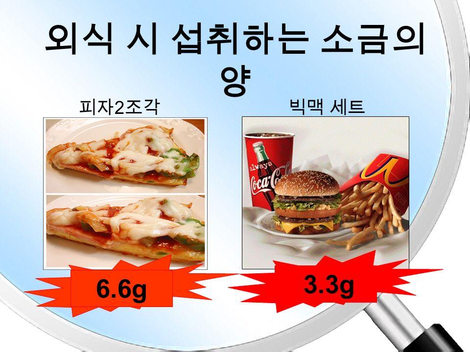 외식시 섭취하는 소금의 양 2.1g 7.9g 스파게티돈까스 정 식