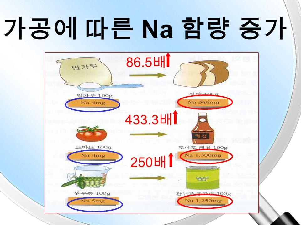 과자에는 얼마만큼의 소 금이 1.6g 1.1g 0.6g