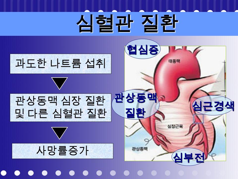 소금과 혈압 Na : 혈관 안으 로 물 끌어들임 ! 혈액량 증가 혈압 증가