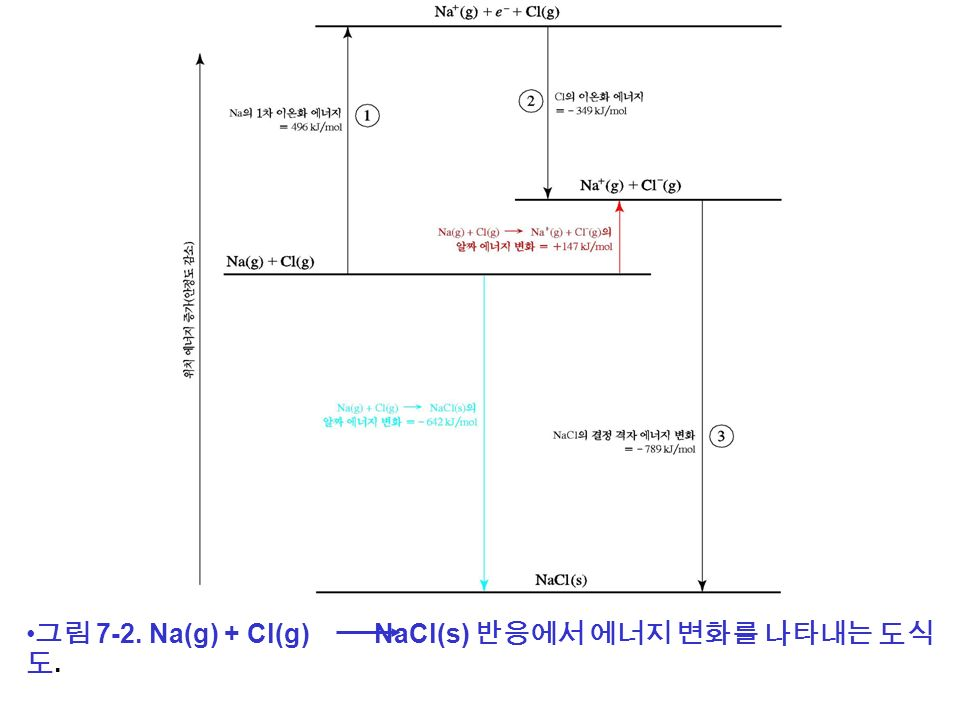 그림 7-2. Na(g) + Cl(g) NaCl(s) 반응에서 에너지 변화를 나타내는 도식 도.