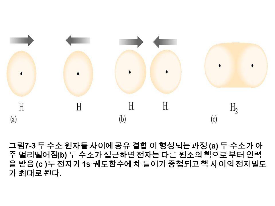 그림 7-3 두 수소 원자들 사이에 공유 결합 이 형성되는 과정 (a) 두 수소가 아 주 멀리떨어짐 (b) 두 수소가 접근하면 전자는 다른 원소의 핵으로 부터 인력 을 받음 (c ) 두 전자가 1s 궤도함수에 차 들어가 중첩되고 핵 사이의 전자밀도 가 최대로 된다.