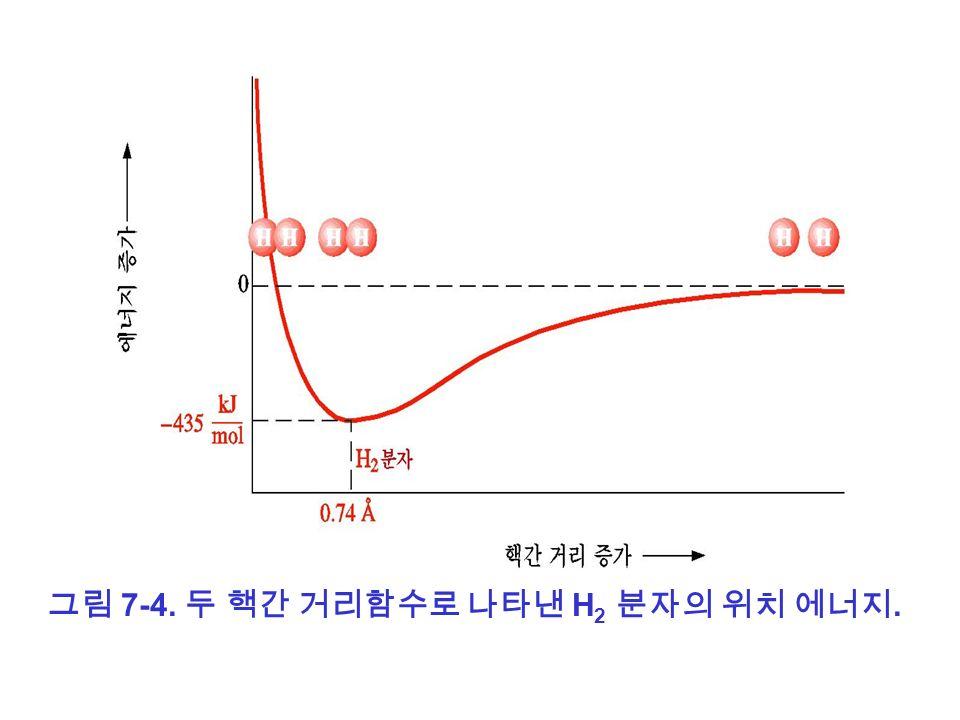 그림 7-4. 두 핵간 거리함수로 나타낸 H 2 분자의 위치 에너지.