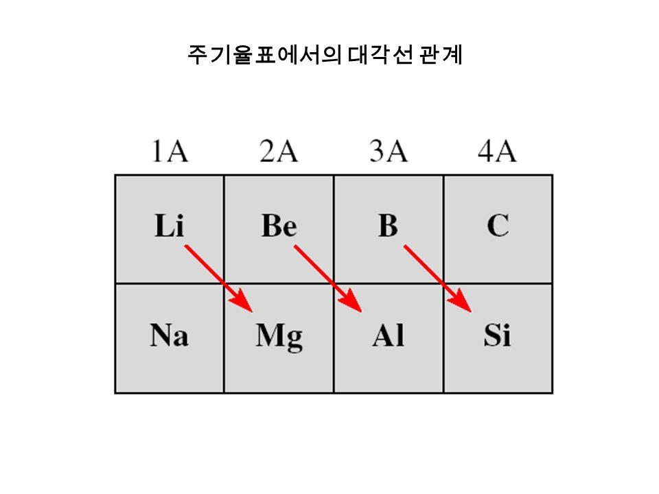 주기율표에서의 대각선 관계