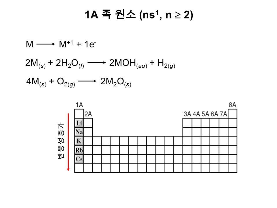 1A 족 원소 (ns 1, n  2) M M +1 + 1e - 2M (s) + 2H 2 O (l) 2MOH (aq) + H 2(g) 4M (s) + O 2(g) 2M 2 O (s) 반응성 증가