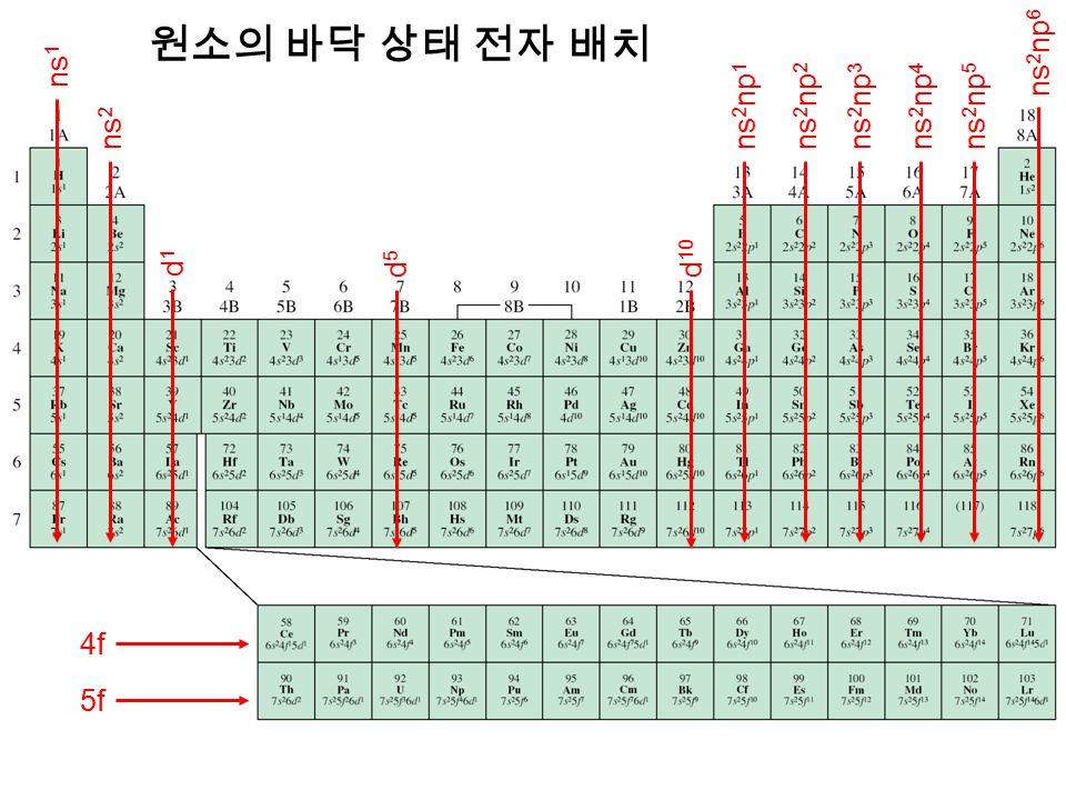 ns 1 ns 2 ns 2 np 1 ns 2 np 2 ns 2 np 3 ns 2 np 4 ns 2 np 5 ns 2 np 6 d1d1 d5d5 d 10 4f 5f 원소의 바닥 상태 전자 배치