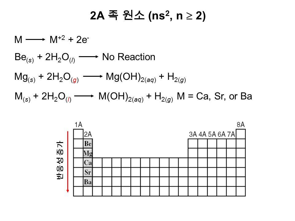 2A 족 원소 (ns 2, n  2) M M +2 + 2e - Be (s) + 2H 2 O (l) No Reaction 반응성 증가 Mg (s) + 2H 2 O (g) Mg(OH) 2(aq) + H 2(g) M (s) + 2H 2 O (l) M(OH) 2(aq) + H 2(g) M = Ca, Sr, or Ba