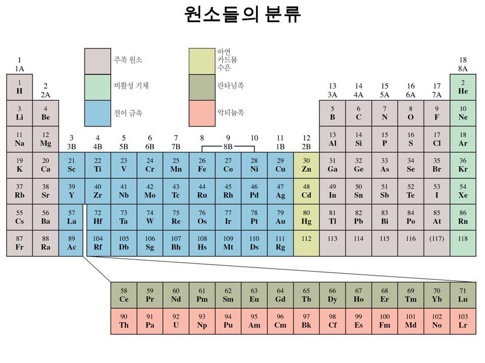 원소들의 분류