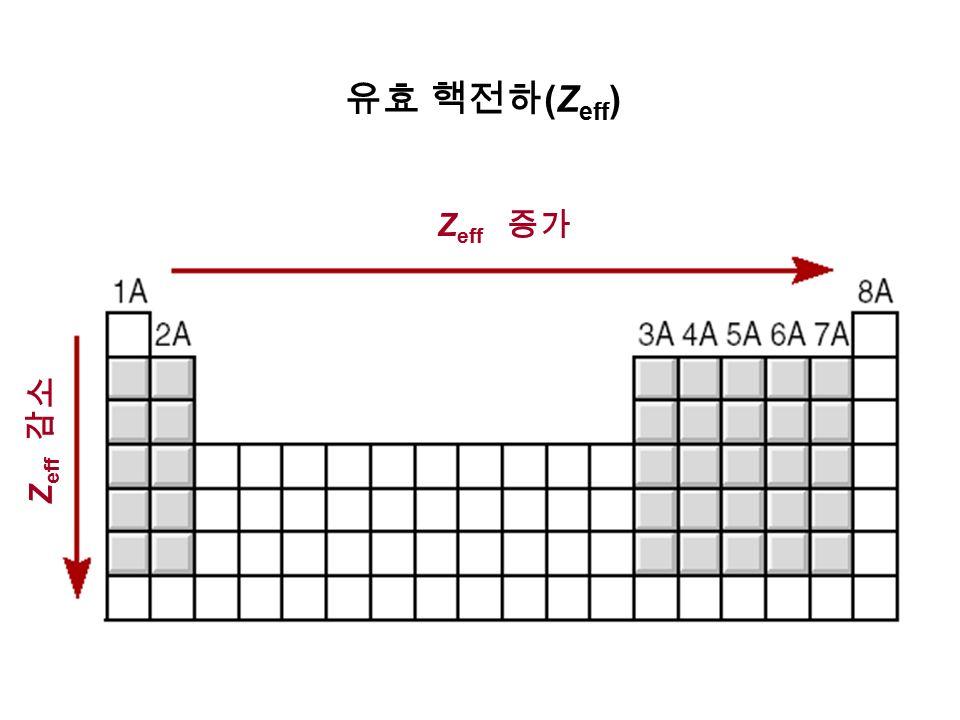 유효 핵전하 (Z eff ) Z eff 증가 Z eff 감소