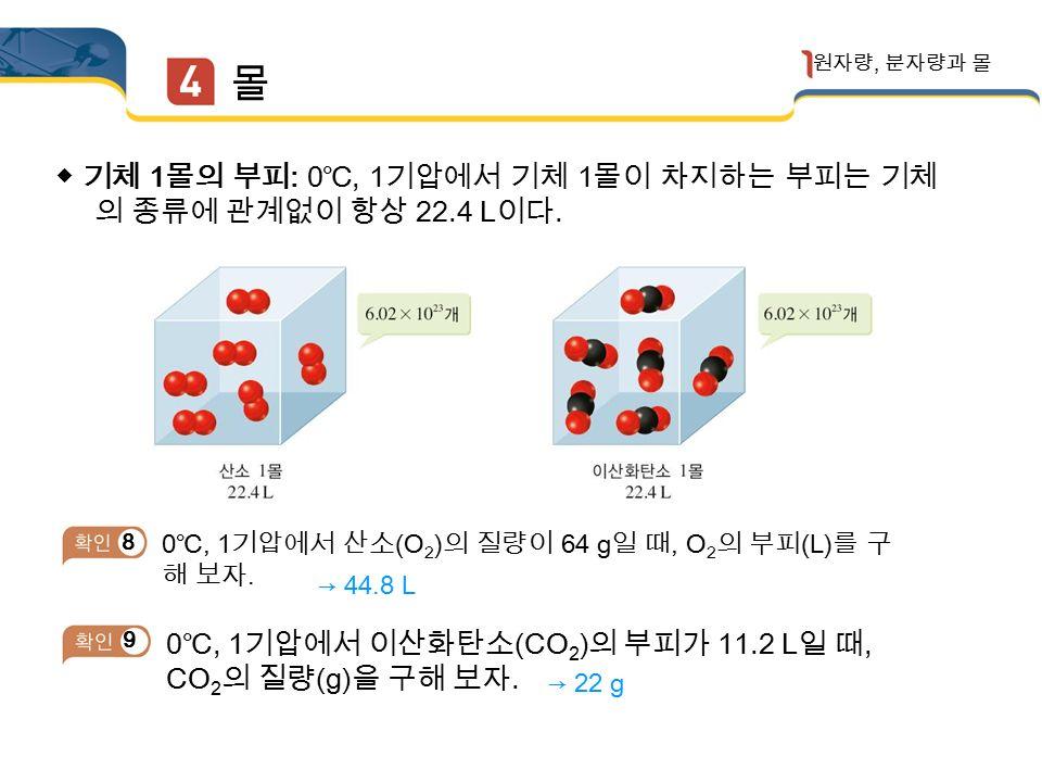 몰 원자량, 분자량과 몰 몰과 기체의 부피 3 해 보기 기체 1 몰에 해당하는 부피 온도와 압력이 같을 때 기체 1 몰의 부피는 기체의 종류와 어떤 관계가 있는지 설명해 보자.