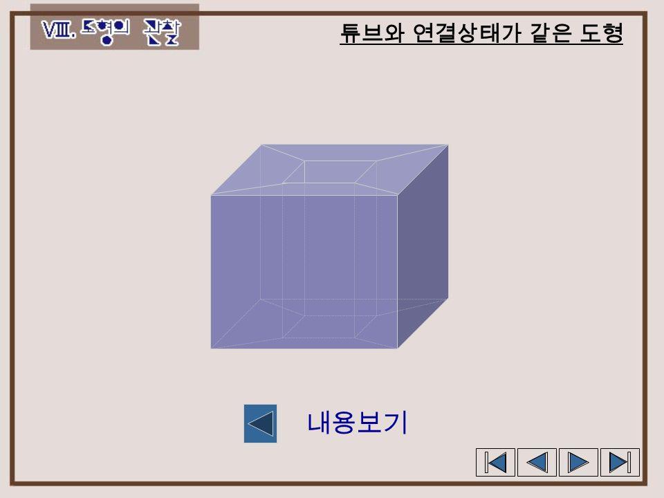 특수한 입체도형의 꼭지점, 변, 면의 개수 v : 꼭지점의 개수 e : 모서리의 개수 f : 면의 개수 1) 튜브 ( 도넛 ) 와 연결 상태가 같은 도형 0  fev 2) 꼭지점, 모서리를 공유하는 다면체 3 =+- f ev 그림보기