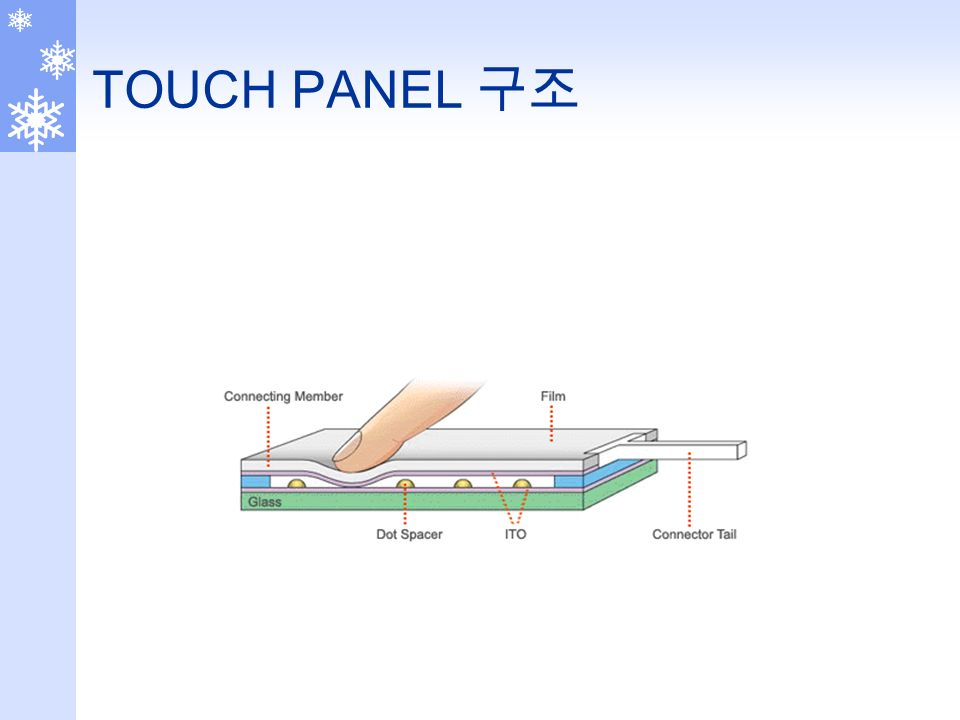 TOUCH PANEL 구조