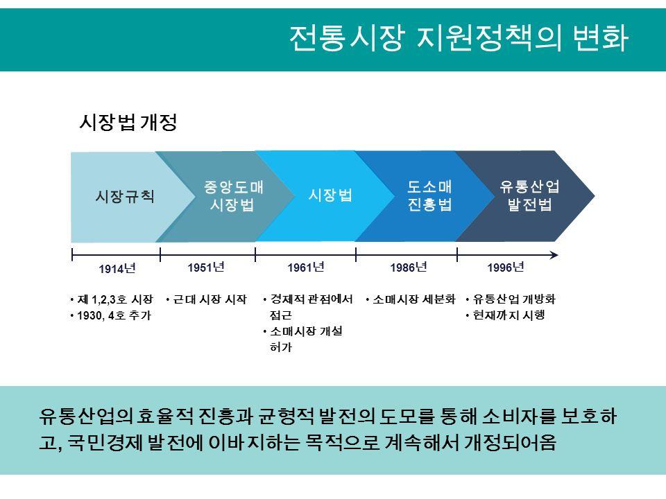 전통시장 지원정책의 변화 시장규칙 중앙도매 시장법 1914 년 1951 년 도소매 진흥법 유통산업 발전법 1961 년 1986 년 1996 년 제 1,2,3 호 시장 1930, 4 호 추가 근대 시장 시작 경제적 관점에서 접근 소매시장 개설 허가 소매시장 세분화 유통산업 개방화 현재까지 시행 유통산업의 효율적 진흥과 균형적 발전의 도모를 통해 소비자를 보호하 고, 국민경제 발전에 이바지하는 목적으로 계속해서 개정되어옴 시장법 개정